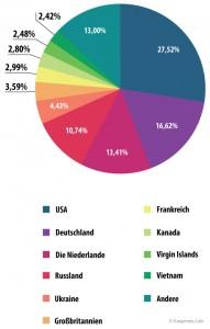 Top 10 der Länder, auf deren Ressourcen Schadprogramme untergebracht sind / Grafik: Kaspersky