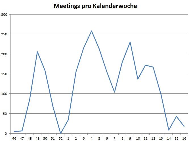 Anzahl der Lobbyisten-Treffen nach Kalenderwochen