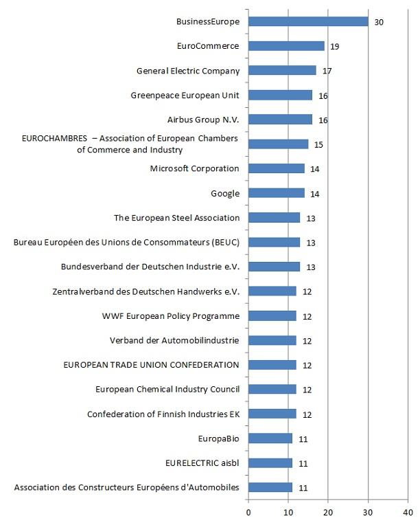 Die 20 am stärksten in der Kommission vertretenen Lobbyorganisationen