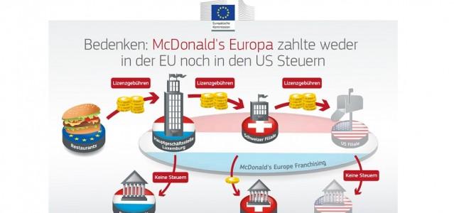 Die EU-Wettbewerbshüter vermuten, dass McDonald's auf diese Weise Steuern vermieden hat © European Union