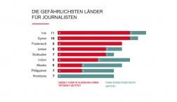 Die Gefährlichsten Länder für Journalisten. © Grafik: Reporter ohne Grenzen
